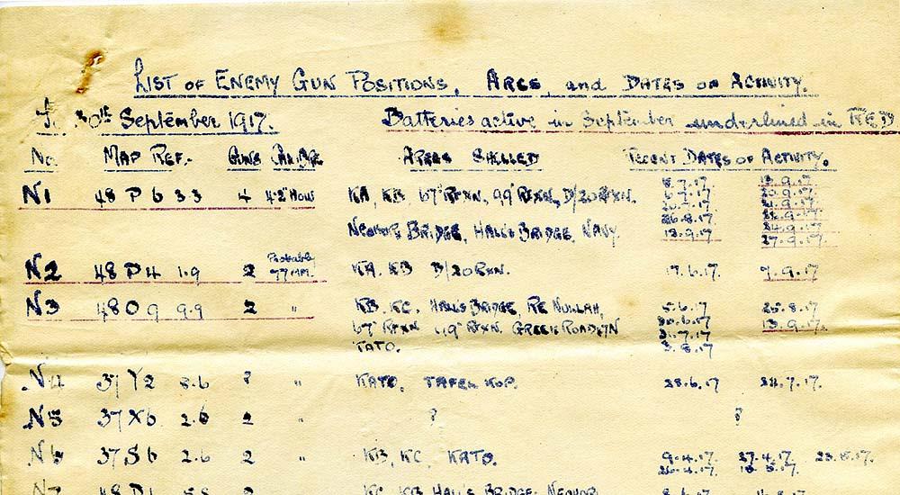 List of Enemy Gun Positions - Lower Struma Area - WW1