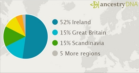 Annie's Ethnicity Chart