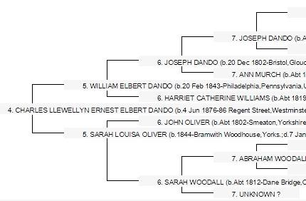 A section from Annie's Pedigree Chart