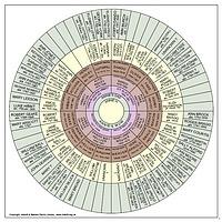 Ancestor Fan Chart